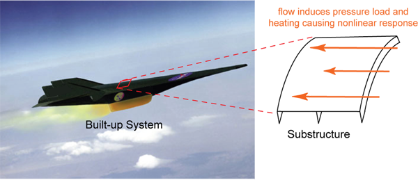 Schematic Hypersonic Panel